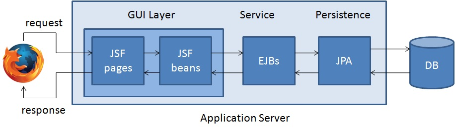 Jsf my top sk for Architecture j2ee
